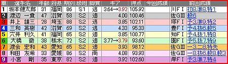 a.千葉競輪10R