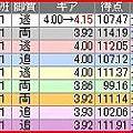 写真: a.熊本競輪9R