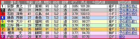 a.伊東競輪10R