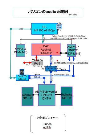 パソコンのaudio系統図 2011.09.12